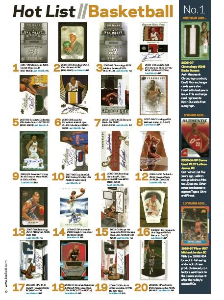 Missing A Basketball Hot List Get It Here Beckett News